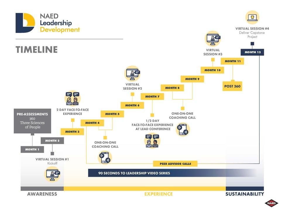 NAED Leadership Development Timeline