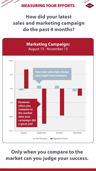 Market Data Benchmarketing your efforts_final