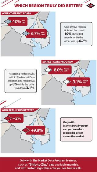 Market Data Region Sales Performance